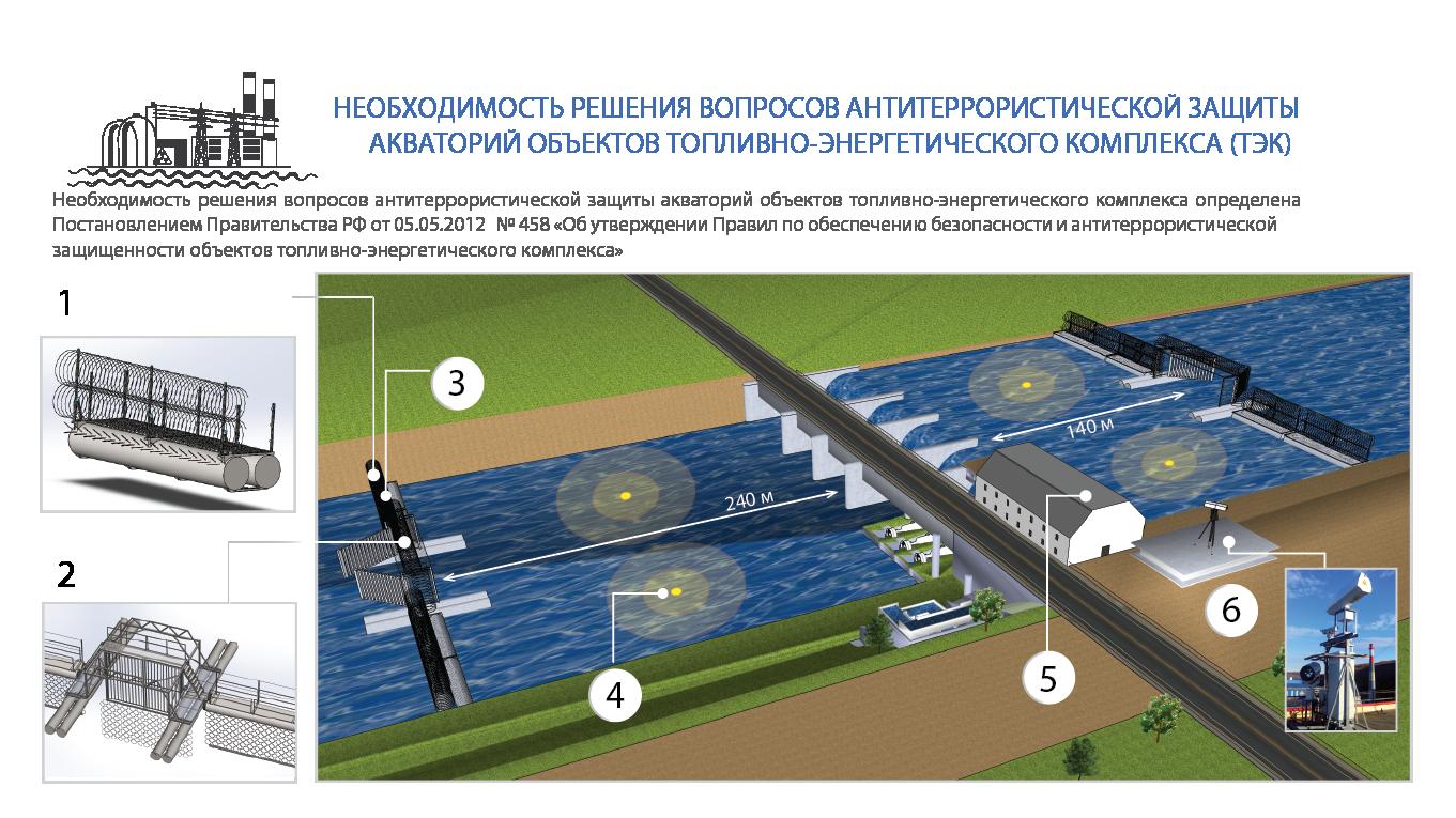 защита акваторий,гидроакустическое средство предупреждения и воздействия, нейтрализация угроз,гидроакустическая станция, Радиолокационно-оптическая система контроля надводной обстановки